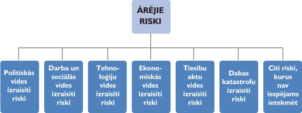 riska pārvaldības iespējas