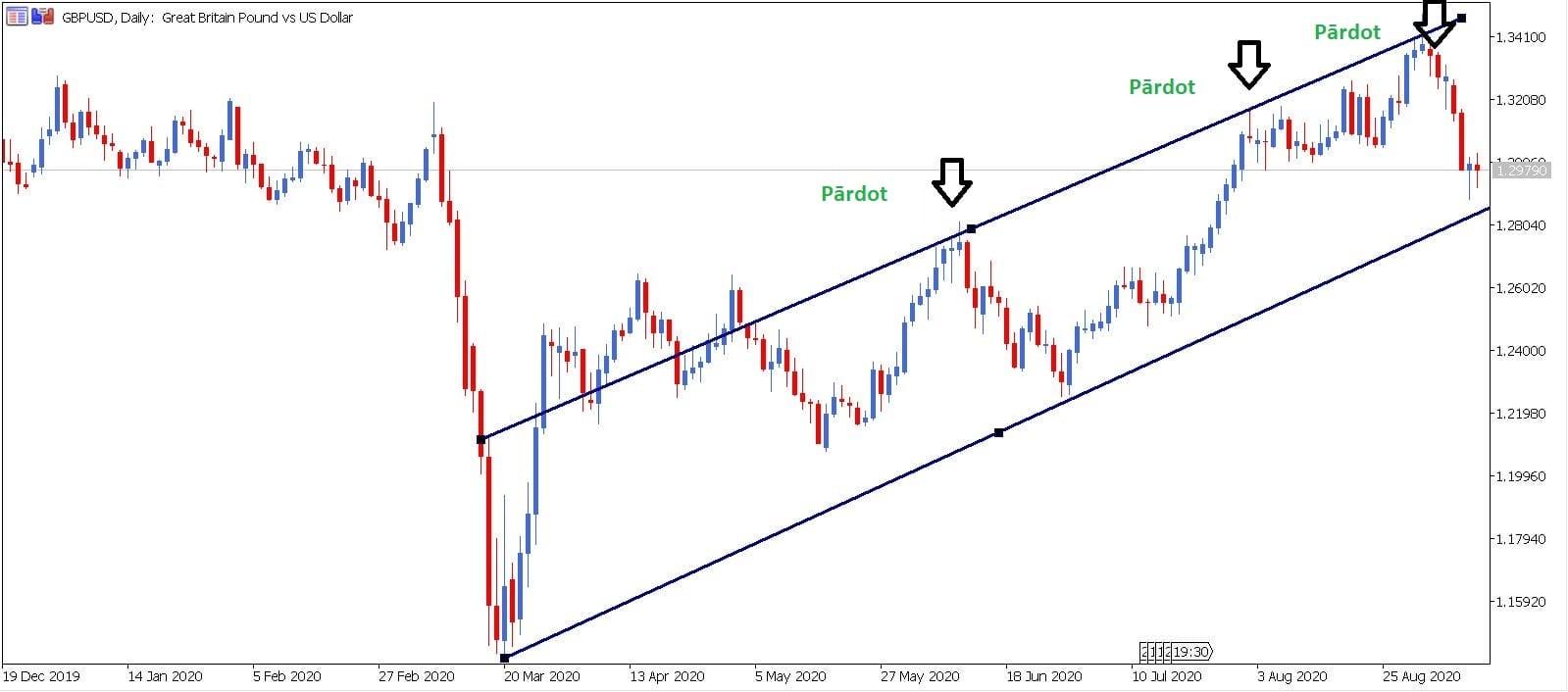 kā noteikt tendences līnijas tendenci