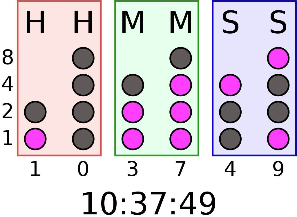 kas ir bināri
