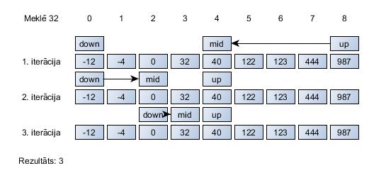 Binārās opcijas: 7 ieteikumi iesācējiem | baltumantojums.lv, tirdzniecības signāla binārā opcija