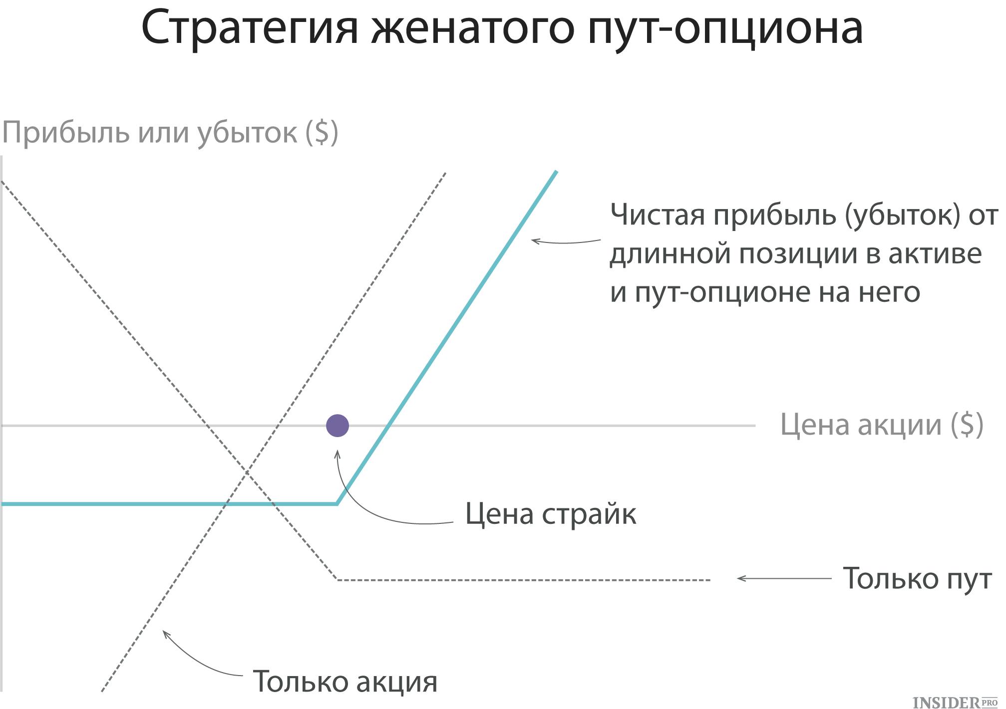 garā un īsā opcijas pozīcija)