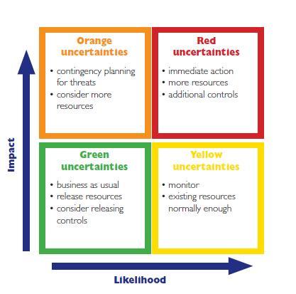 stratēģiskie riski reālas iespējas