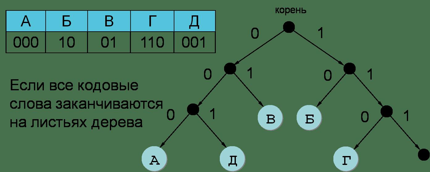 Bez Binārā Signāla Programmatūras