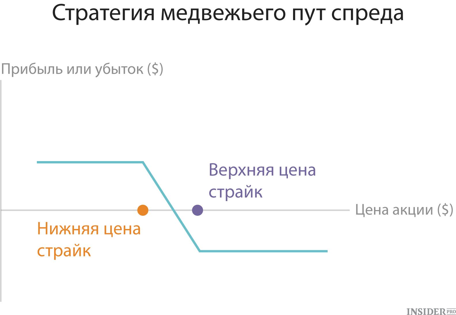 stratēģijas, izmantojot opcijas