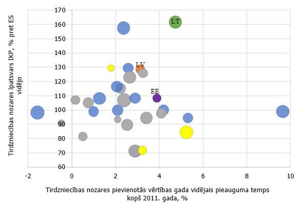 diagrammas tirdzniecības skats)