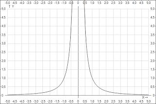 kā uzzīmēt tendenču līniju no lineāras funkcijas