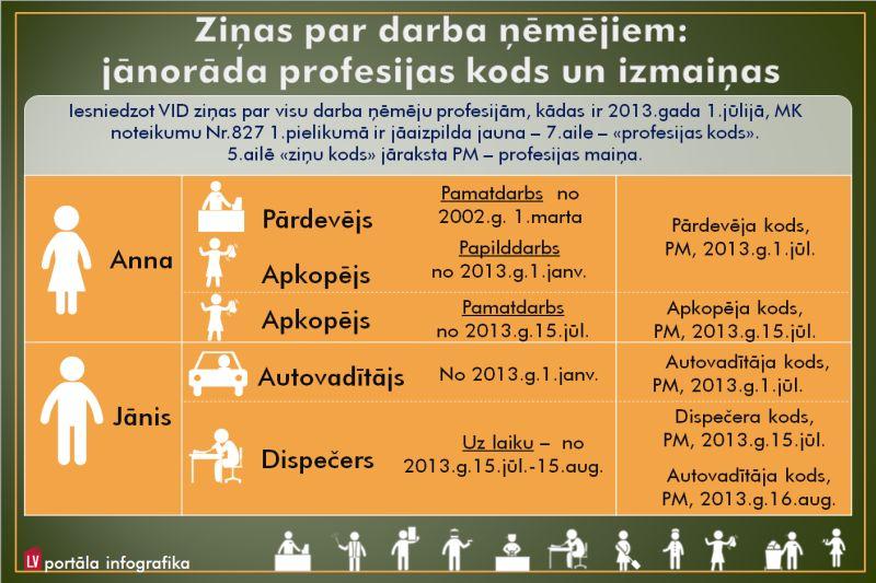 papildu ienākumi papildus pamatdarbam)
