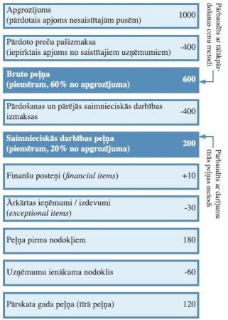 ienākumu metodes pieeja iespēju metode)