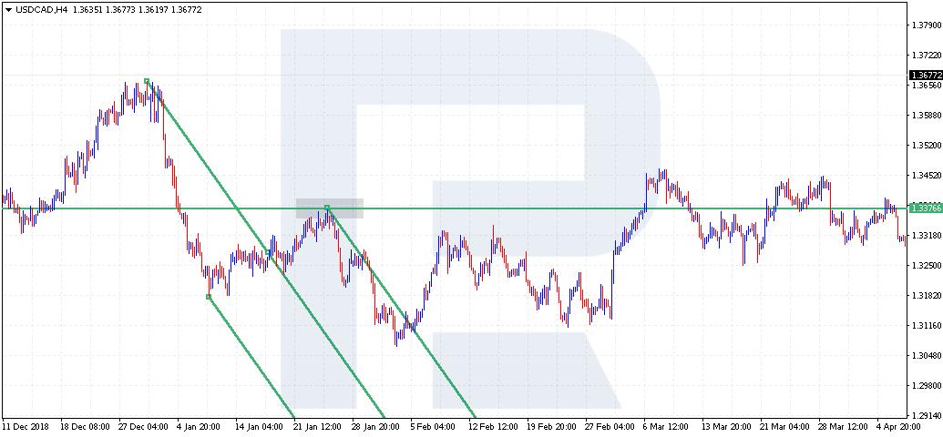 kanālu un tendenču līnijas)