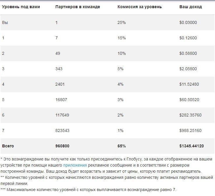 ieņēmumi internetā, neieguldot līdzekļus biržā)