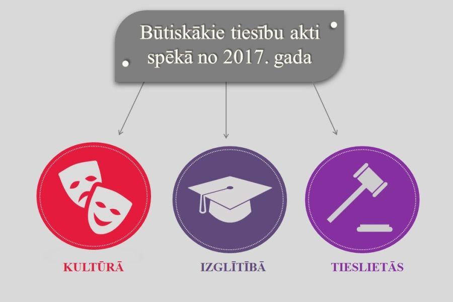 izvēles tiesību akti)