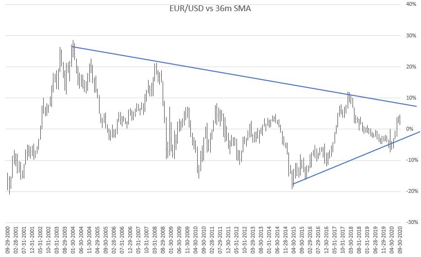 Forex analīze: UK100 un EURCAD