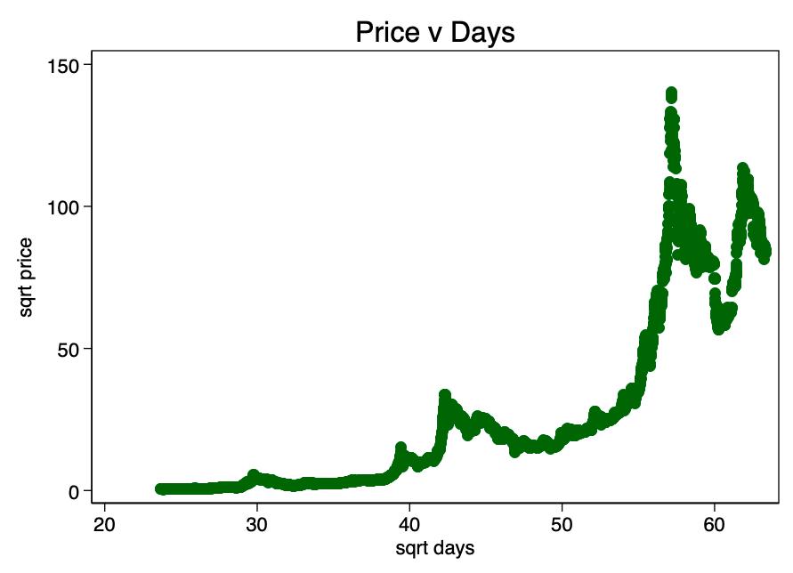 Bitcoin naudas likmju diagramma
