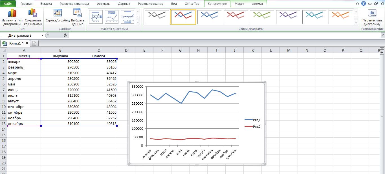 Datu attēlošana izkaisītajā diagrammā vai grafiku diagrammā