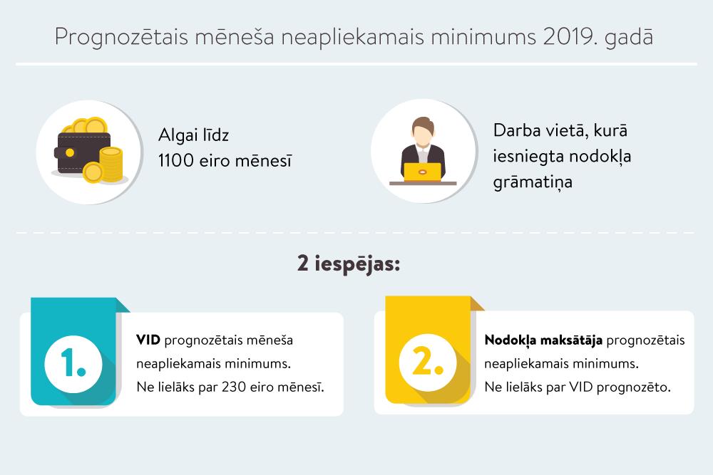 interneta ieņēmumi no iespējām)