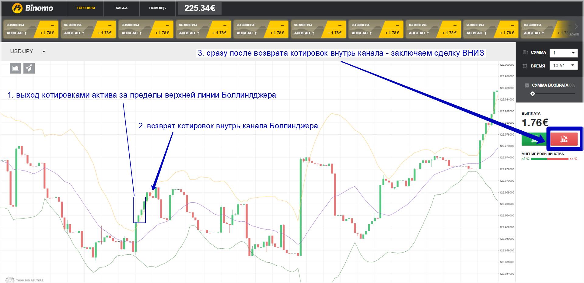 Bināro opciju 7 soļu stratēģija)