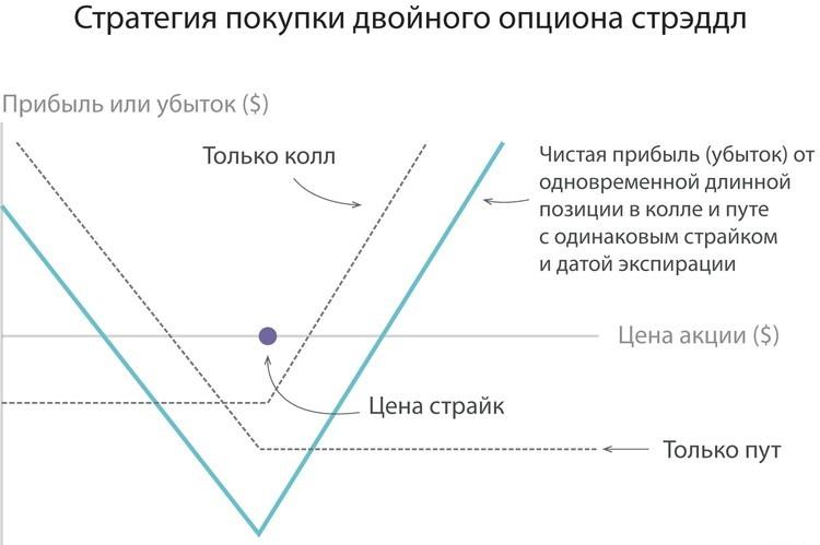 neitrālu iespēju stratēģija cik mēnesī nopelna vadošā māja 2