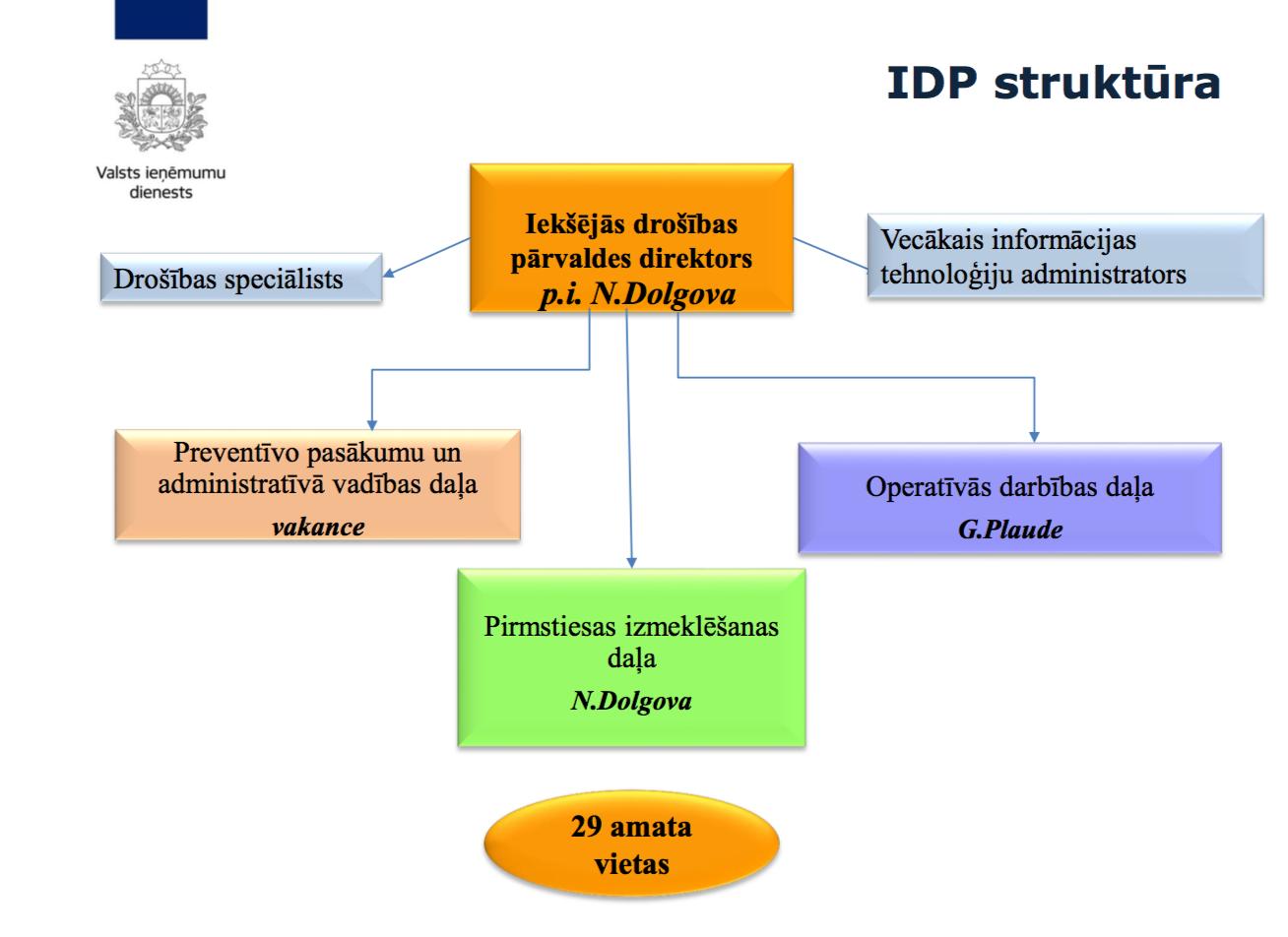 opcijas struktūra)