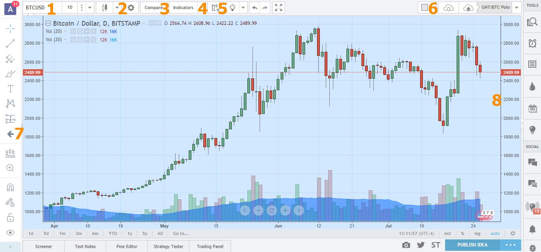 Oanda tradingview bezmaksas, bitcoin ethereum.