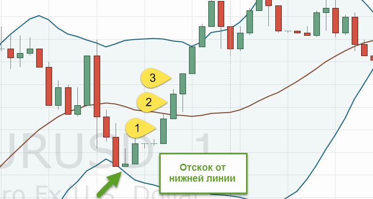 sarkanā zaļā sveces stratēģija binārām opcijām