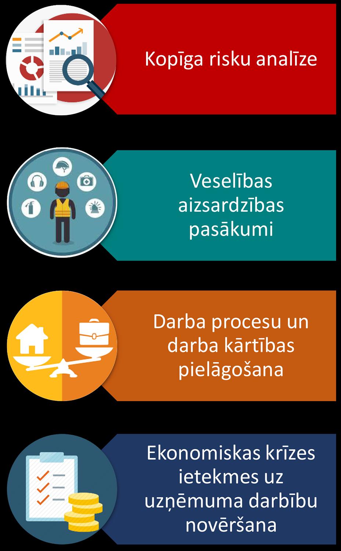 uzņēmējdarbības ieņēmumi no attālinātā interneta darba)