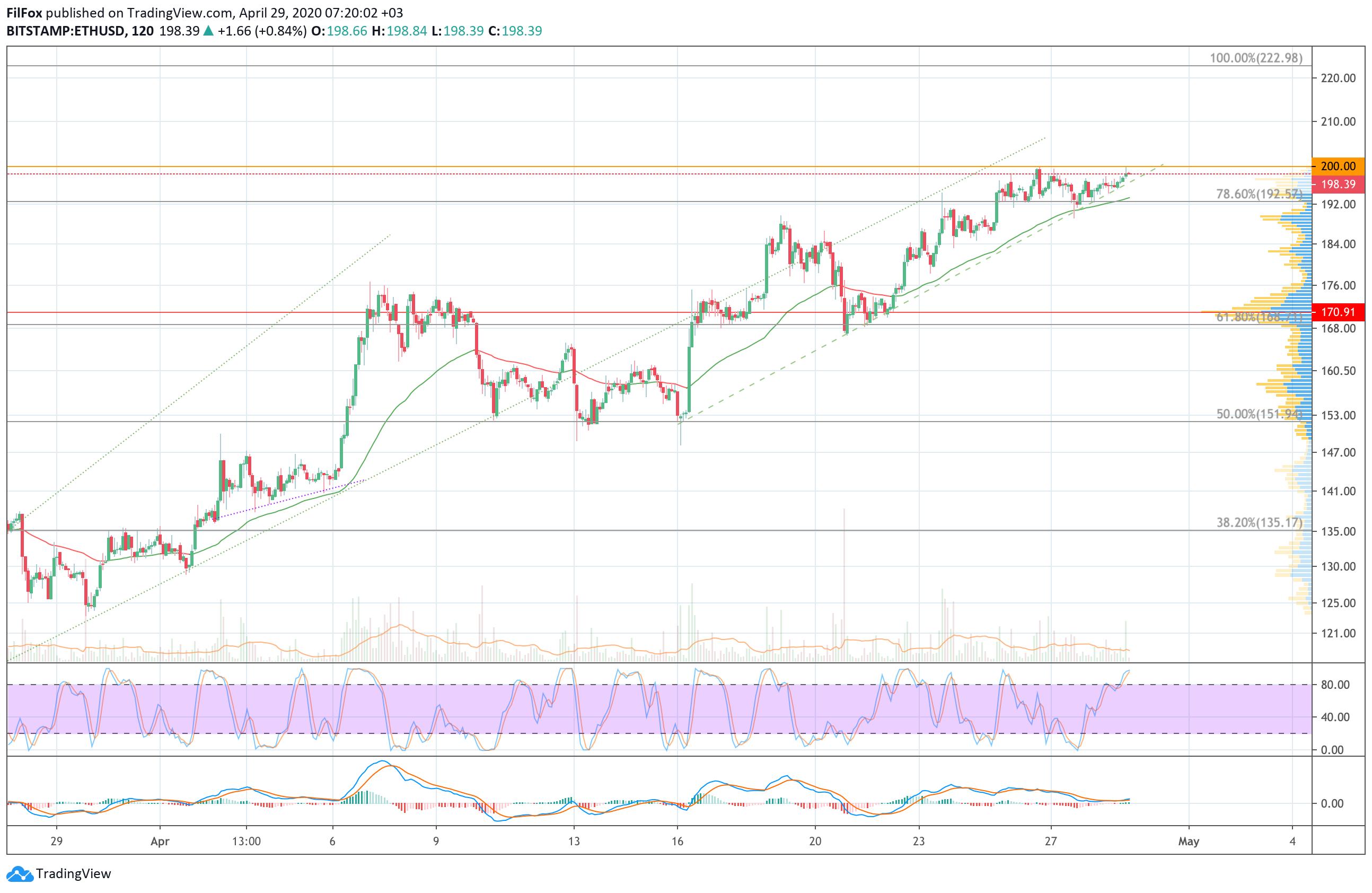 bitcoin likme samazinājās