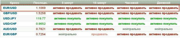 bināro opciju signālisti)
