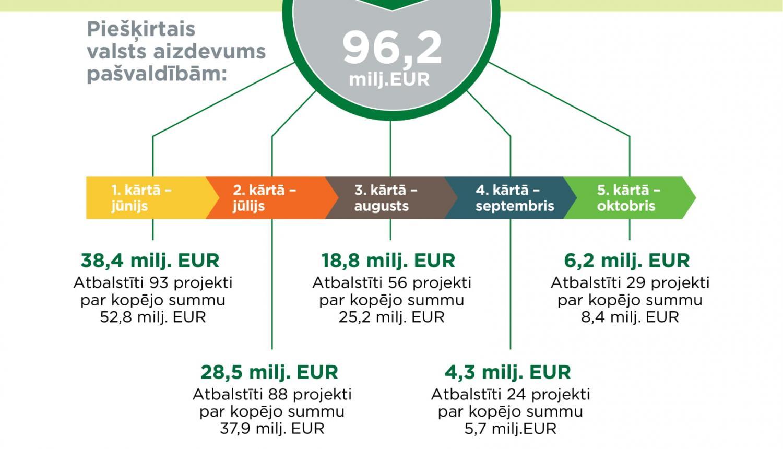 interneta investīciju projekti)