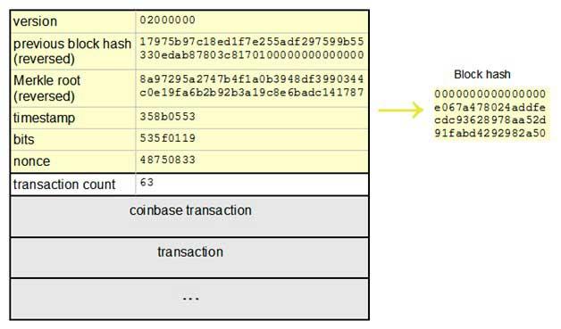 bitcoin ģenerēšanas algoritms
