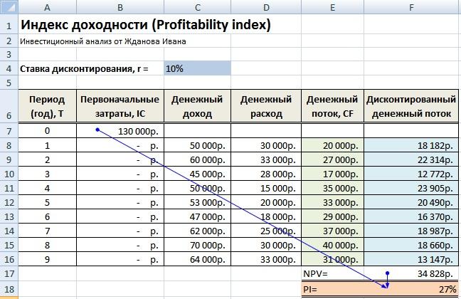 ieguldījumu atdeve)
