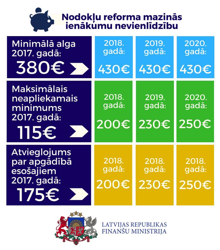 2018. gadā arī pensijām IIN likme būs mazāka, neapliekamais minimums lielāks