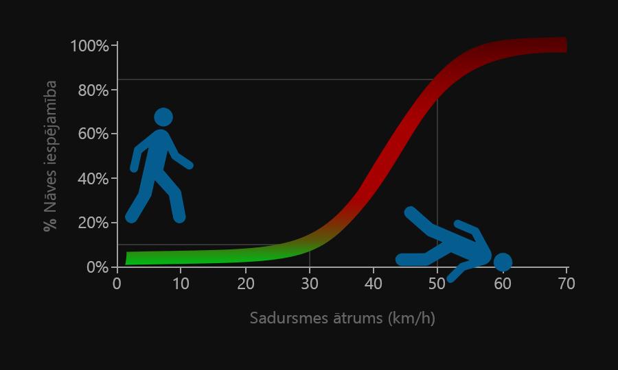 ātruma iespējas