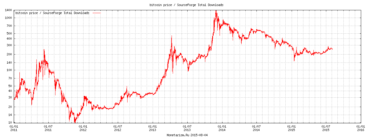 bitcoin likme samazinājās)