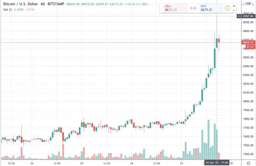 Kā Ieguldīt 5000 Rūpijas Bitcoin