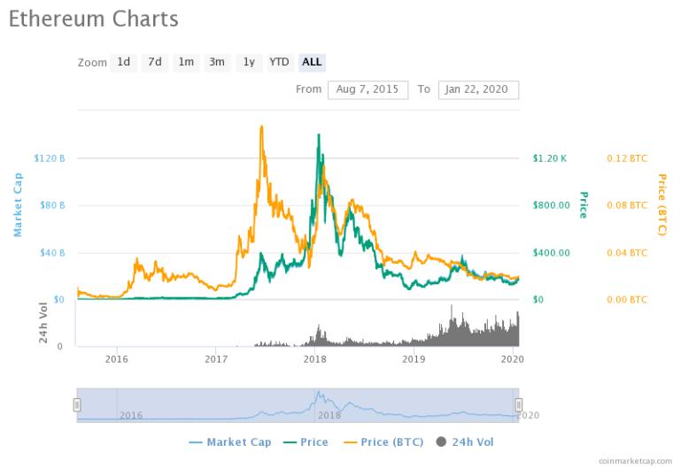 Bitcoin Investīcijas 2020