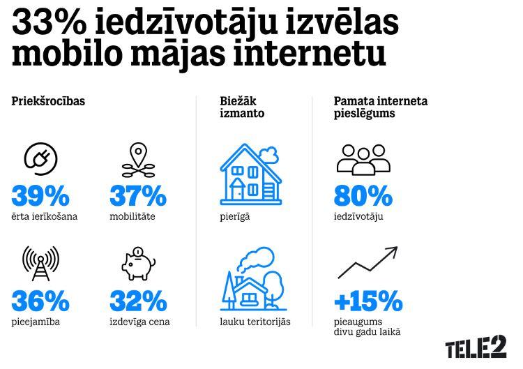 ienākumi, izmantojot internetu mājās
