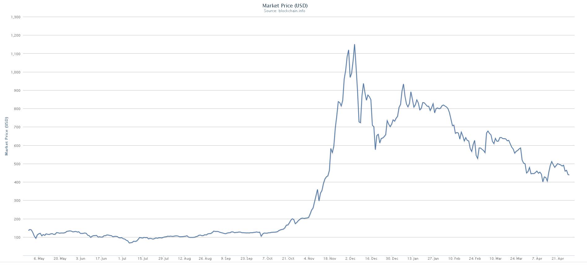 Bitcoin tirgotāju atsauksmes ir reālas