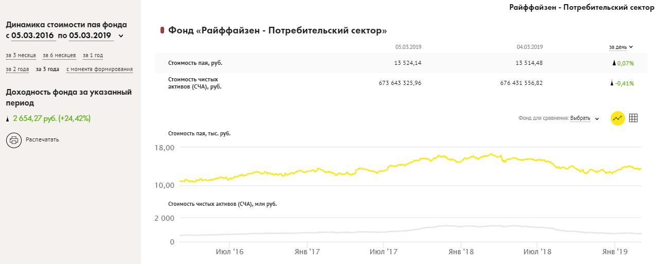 zema riska ieguldījumi internetā
