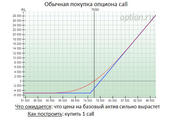 termiņa opcijas cena)