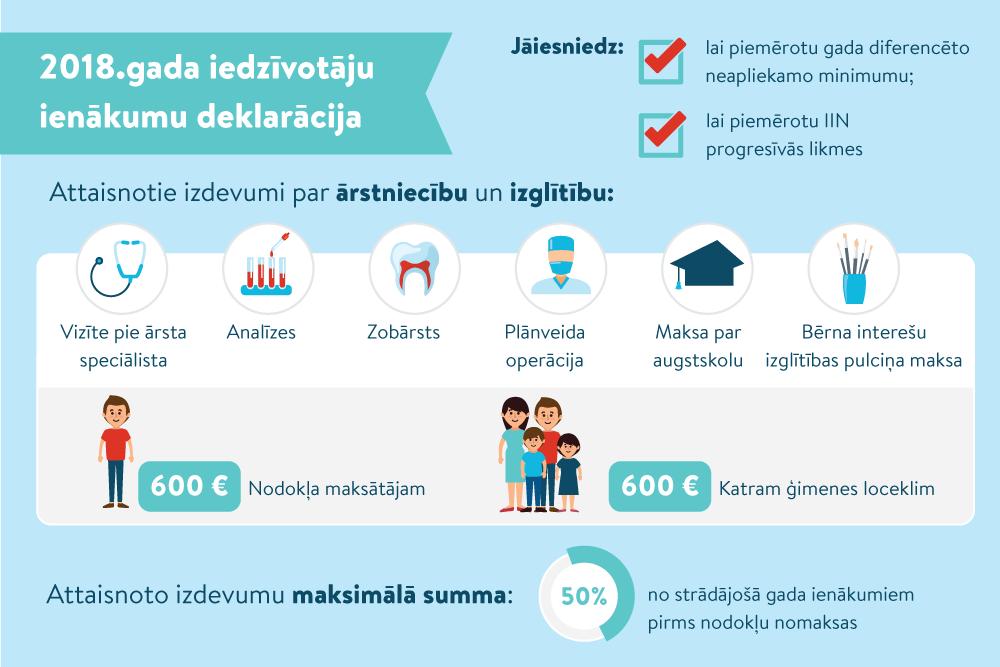 papildu ienākumi bez maksas)