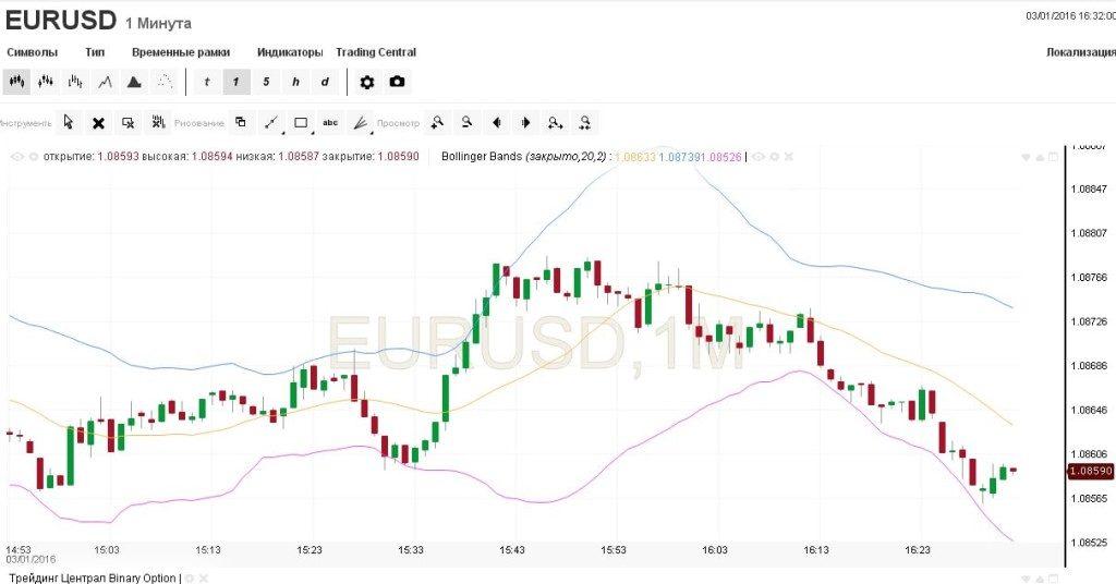 Bināro iespēju risks gadā - augsts zaudējumu risks BO   Stock Trend System, ECB Eiro kursi