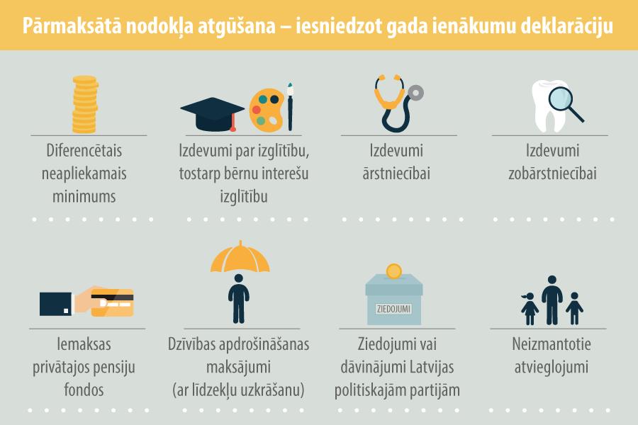 Kas jāzina, pirms iesniegt gada ienākumu deklarāciju?   baltumantojums.lv