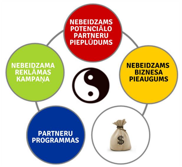 interneta bizness ar ienākumiem