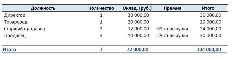 tirdzniecības plāna izveidošana un izstrāde tirgotāju piemēriem)
