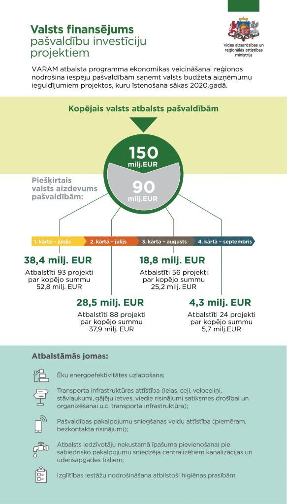 pārskats par investīciju projektiem internetā