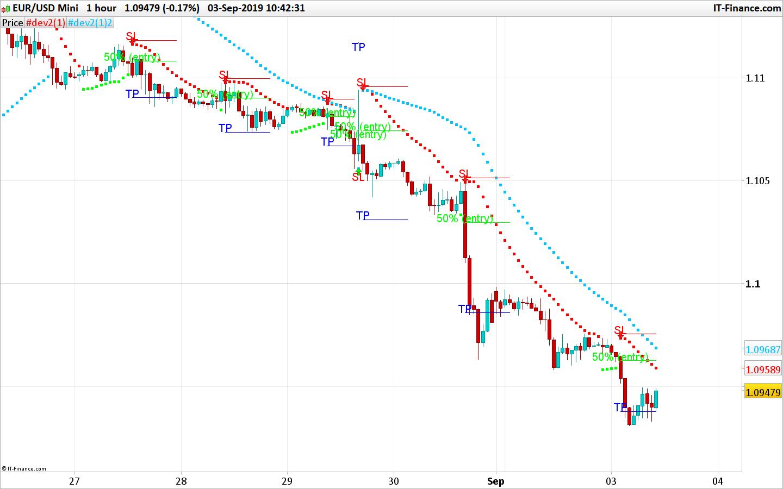 Forex opciju tirdzniecība, binary options trading...