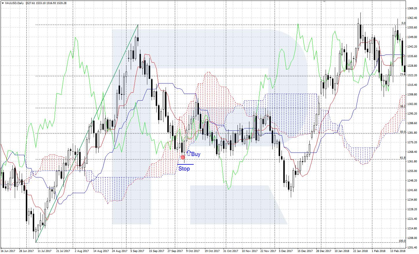 fibonacci korekcijas līnijas