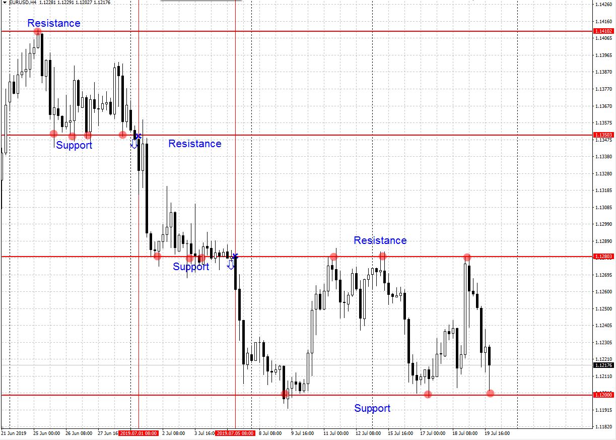 augšupejošo tendenci nosaka atbalsta līnija)