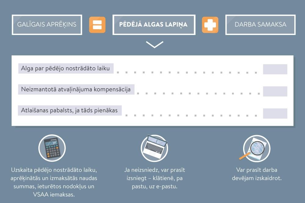 Darba samaksas aprēķina nosacījumi - LV portāls