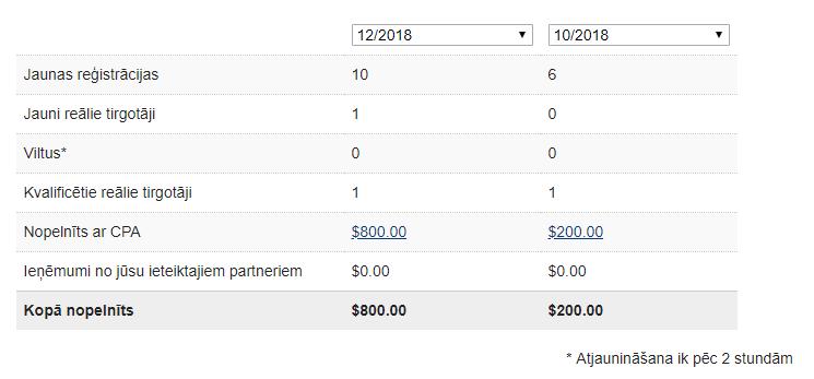 Gadā naudu padarīt tiešsaistē 2020